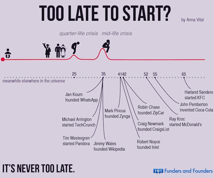 too late to start