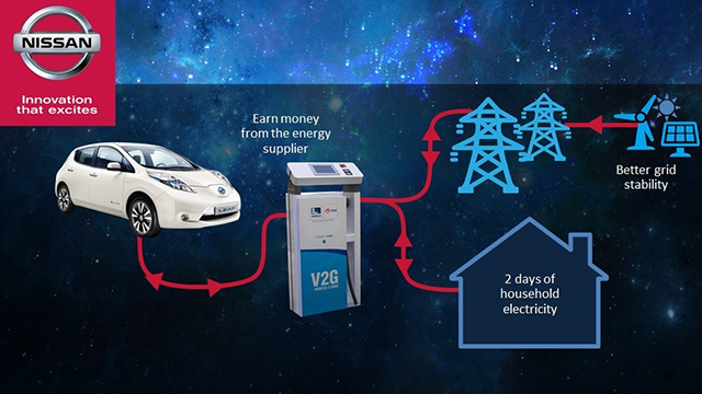 Nissan-Enel electric cars project
