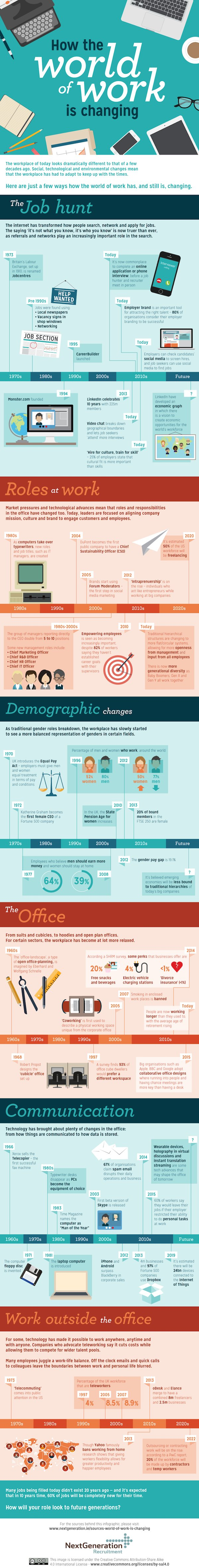Infographic World of work is changing
